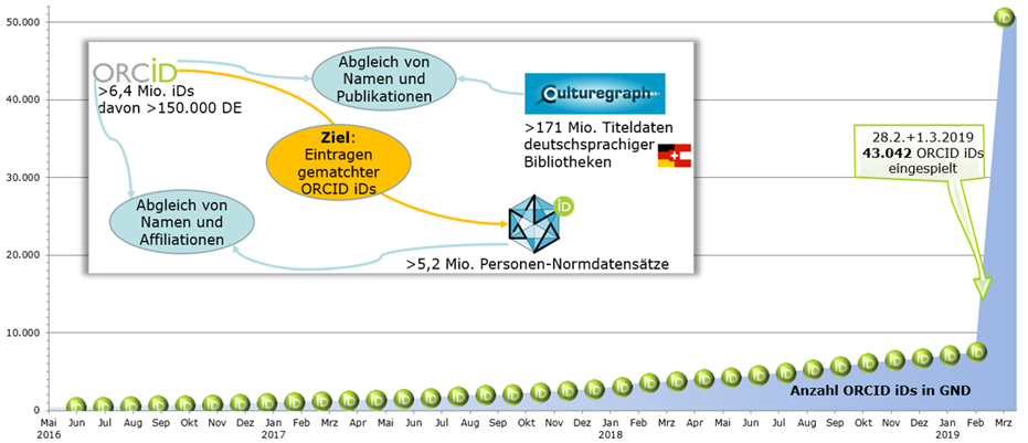 GND-ORCID-Matching